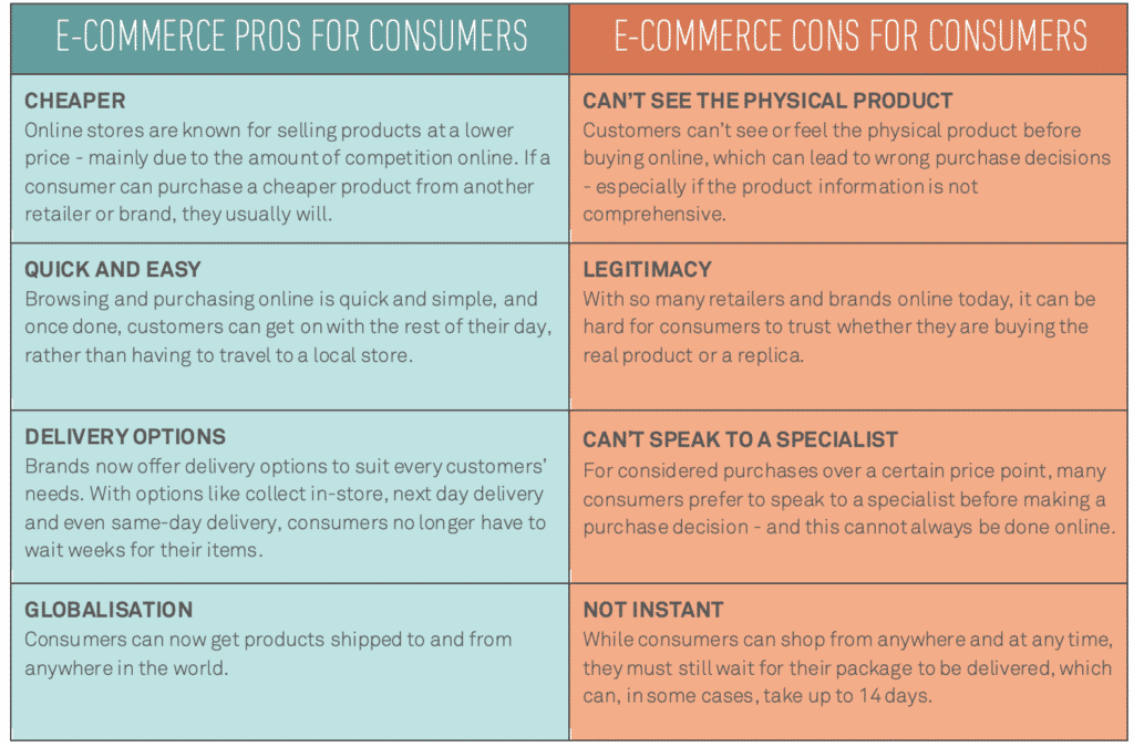 ecommerce for consumers